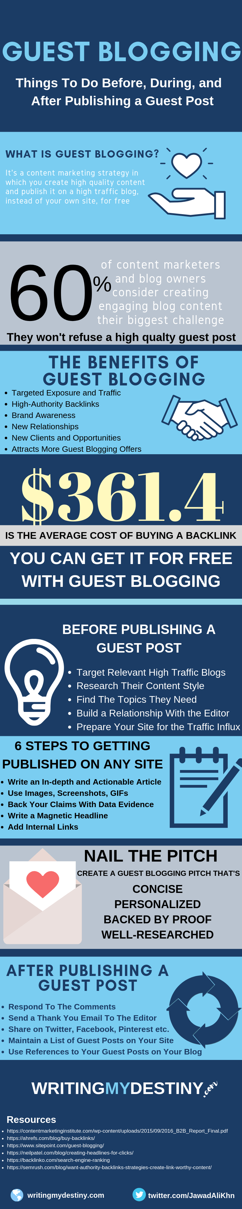 Guest Blogging in 2019 - The Definitive Guide for